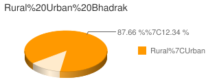 Bhadrak census population
